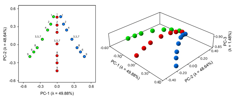 PalaeoMath 101 - Figure 17.4
