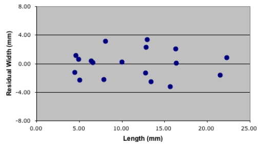 PalaeoMath 101 - Figure 3.3