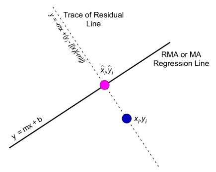 PalaeoMath 101 - Figure 3.4