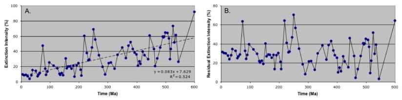 PalaeoMath 101 - Figure 3.5