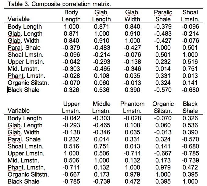 PalaeoMath 101 - Table 9.3