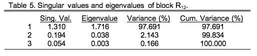 PalaeoMath 101 - Table 9.5