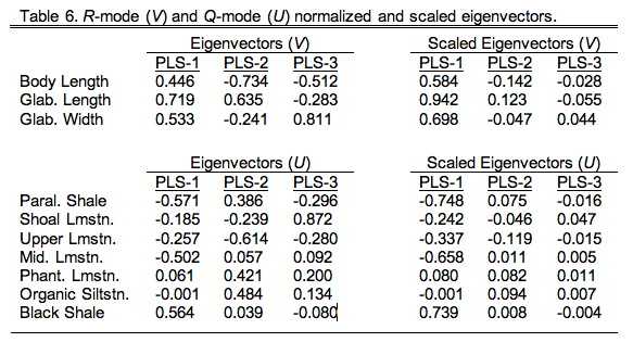 PalaeoMath 101 - Table 9.6