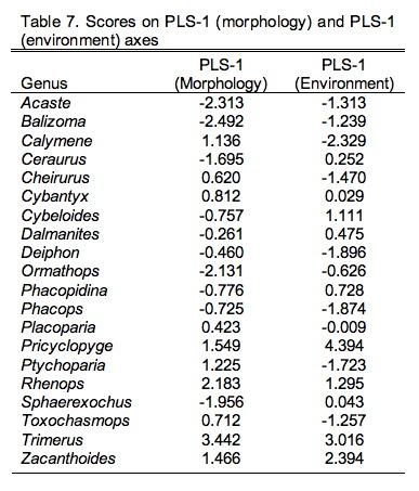 PalaeoMath 101 - Table 9.7