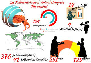 1st Palaeontological Virtual Congress 2019