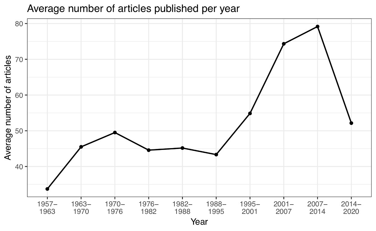 Figure 1 — Average number of peer-reviewed articles published per year in Palaeontology.
