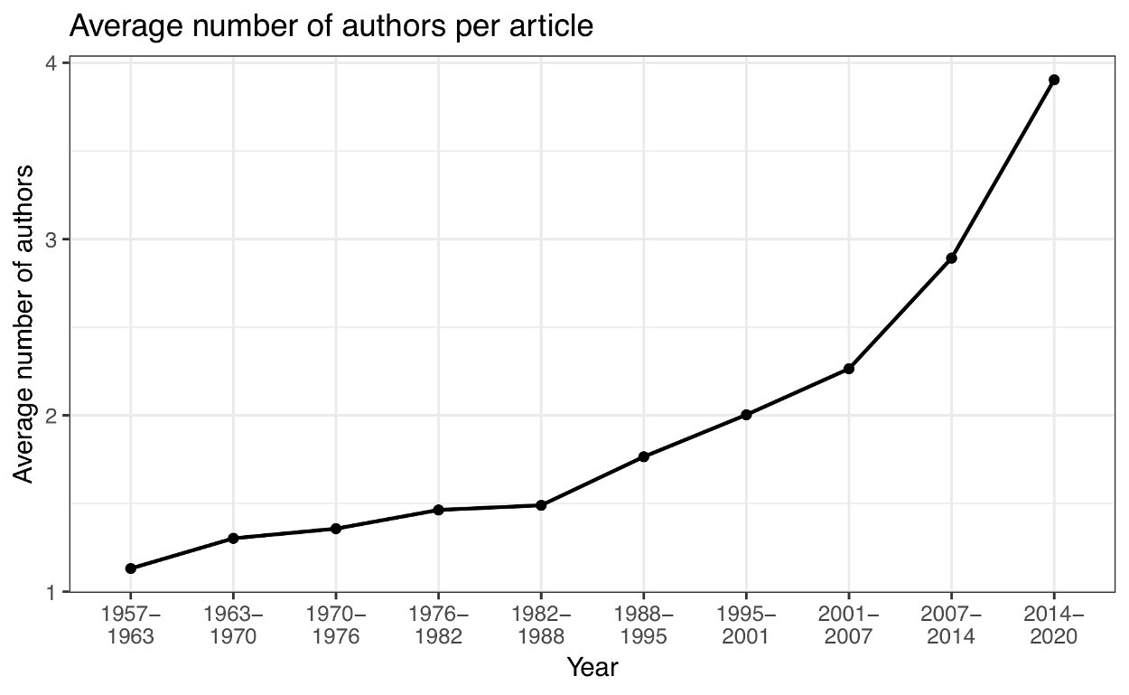 Figure 2 — Average number of authors per article published in Palaeontology.
