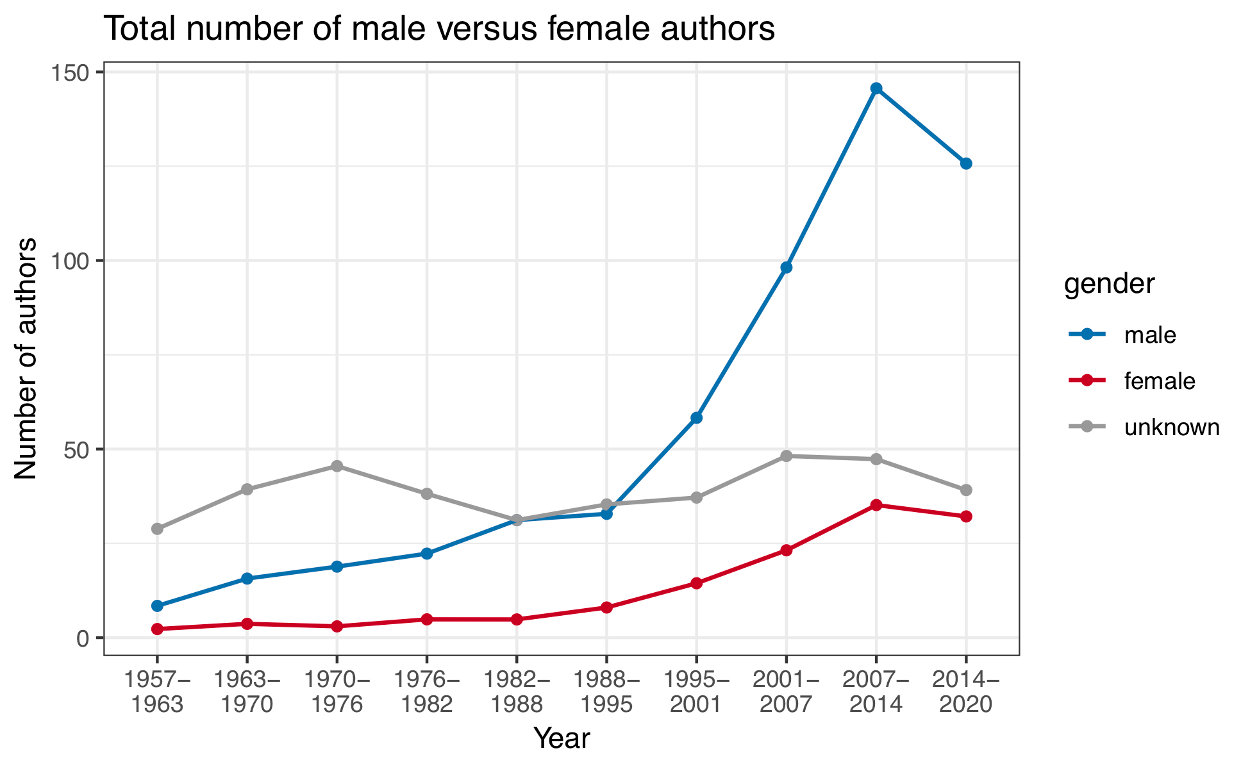 Figure 3 — Total number of male versus female authors across all articles published in Palaeontology.