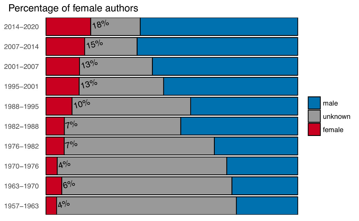 Figure 4 — Percentage of male versus female authors across all articles published in Palaeontology.