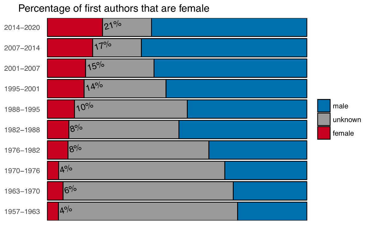 Figure 5 — Percentage of male versus female authors that are first authors of articles published in Palaeontology.