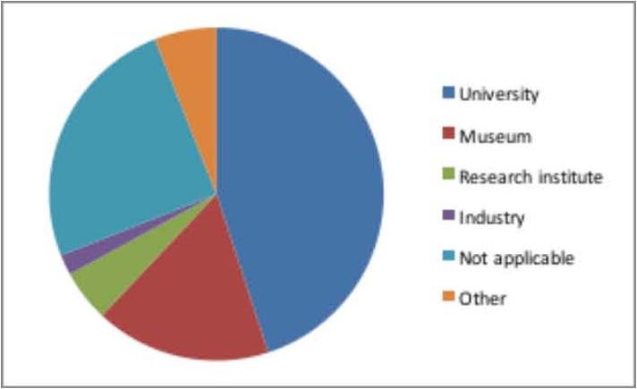 Employment sector of survey respondents