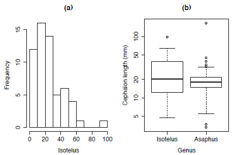 R for Palaeontologists - Figure 1.3